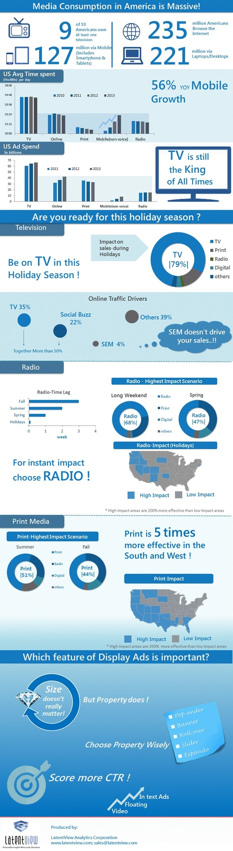 Which Media Will Have Maximum Impact This Holiday Season? [INFOGRAPHIC]   Open Social Mind   Scoop.it