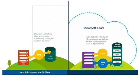 Azure with New Hybrid Cloud and Simplified Cloud Storage Service Tools | To Cloud or not to Cloud ? | Scoop.it