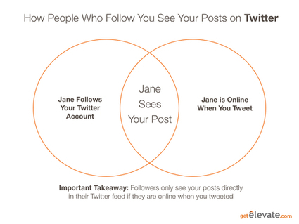 A Tweet Falls in the Woods: How People See (or Don't) Your Best Posts | Be Social Please | Scoop.it