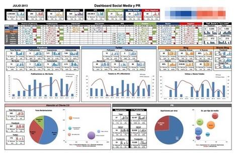 Factores clave de medición en Social Media | marketing | Scoop.it