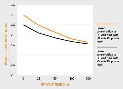 Evaluation of power saving options for RFID readers   RFID   Scoop.it