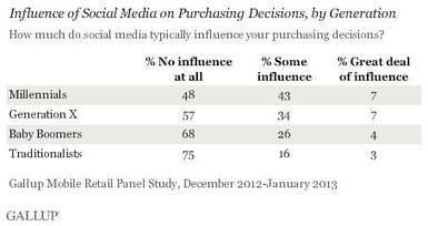 Why Gallup was right about Social Media's Lack of Influence on our ... | Creating wealth online. | Scoop.it