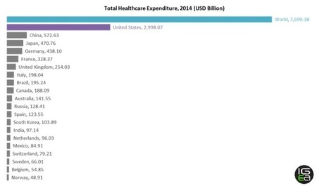 Global Healthcare Expenditure in 8 Graphs | All about Pharma by Pharmacomptoir | Scoop.it