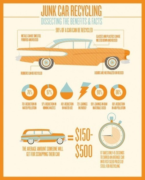 Vehicle take back | Infographic | green infographics | Scoop.it