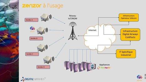 ZenZor, une plate-forme française dédiée aux objets connectés sur le réseau Sigfox   Web of Objects - Connected Objects - Internet of Things - Wearables - Internet des Objets - Objets connectés   Scoop.it