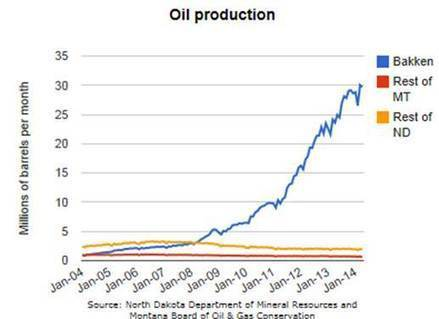 How the Bakken Oil Boom Impacts U.S. Supply Chains | Energy Supply Chain Leaders | Scoop.it