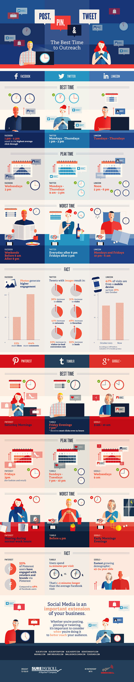 The Best Times to Post, Pin and Tweet [Infographic] - SocialTimes | Marketing | Social Media | Scoop.it