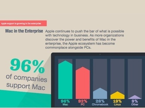 Macs replacing PCs across enterprise at 'unprecedented rate,' survey claims   Disruptive uses  (Internet of things, Connected Devices, 3D Print , Drones , Robots)   Scoop.it