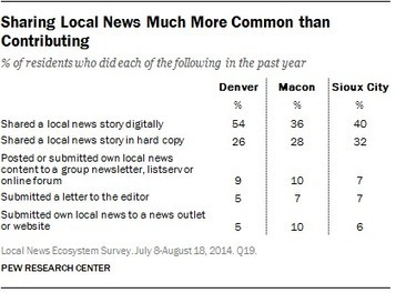 News audiences spread the word, but few get involved in local journalism | New Journalism | Scoop.it