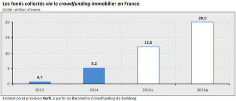 Le crowdfunding immobilier devrait collecter 20 millions d'euros en 2016 - JDN | Immobilier | Scoop.it