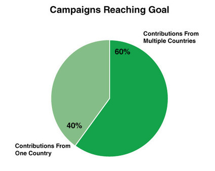 IndieGoGo Blog: 60% of Campaigns That Reach Their Goal Receive Contributions From More Than One Country. | Yellow Boat Social Entrepreneurism | Scoop.it