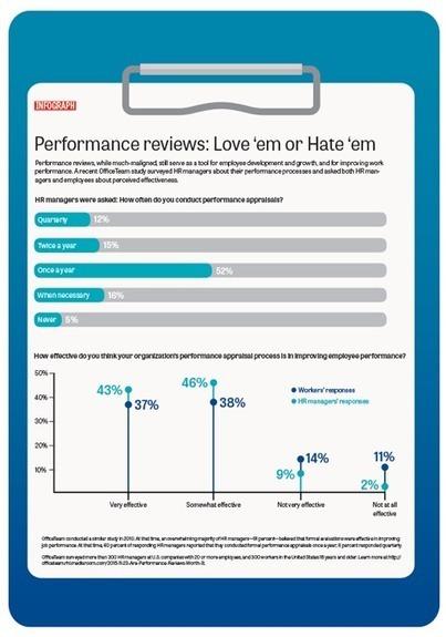 Performance Reviews: Love em or Hate em | Gestión del talento y comunicación organizacional- Talent Management and Communications | Scoop.it