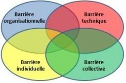 Concept-IE | Obstacles à éviter lors de la mise en place d'un projet collaboratif | transition digitale : RSE, community manager, collaboration | Scoop.it