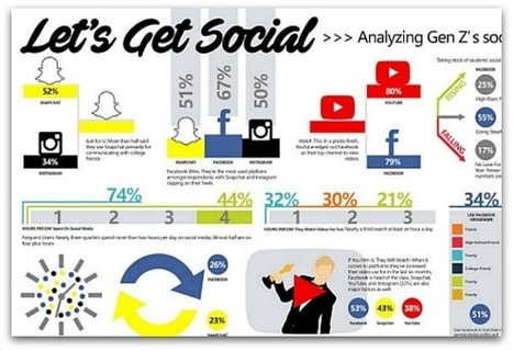 Infographic: How Generation Z uses social media | Articles | Main | b2bmarketing | Scoop.it