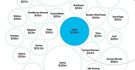 Who Gets Venture Capital Funding?   Venture Capital Stories   Scoop.it