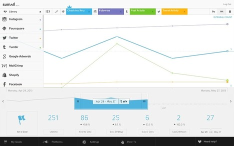7 Metrics To Accurately Measure Your Content Marketing - SumAll | Integrated Brand Communications | Scoop.it