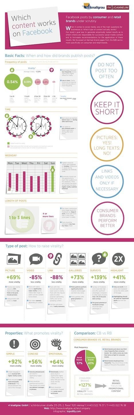 [Infographie] Quels contenus fonctionnent sur Facebook ? | Chambres d'hôtes et Hôtels indépendants | Scoop.it