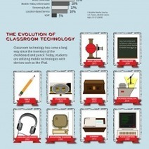 Are We Wired for Mobile Learning? | Visual.ly | Education Tech & Tools | Scoop.it