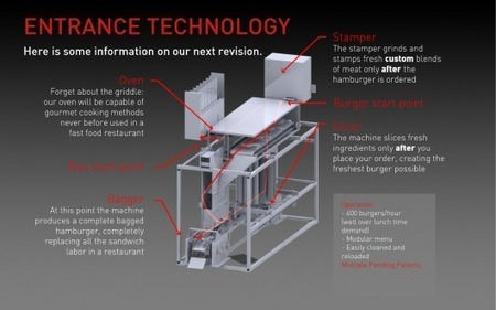 Hamburger-making machine churns out custom burgers at industrial speeds | It Comes Undone-Think About It | Scoop.it