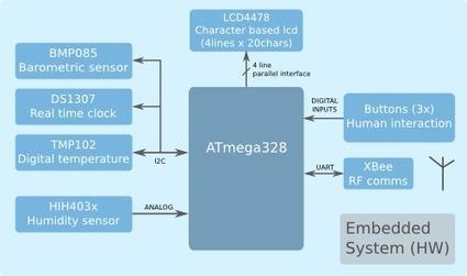 uc4fun   Arduino in the Classroom   Scoop.it