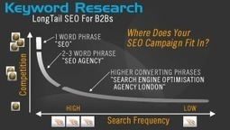 Search Engine Optimization Services SEO To Outperform Your Competition | Visitor experience, Social media, SEO | Scoop.it