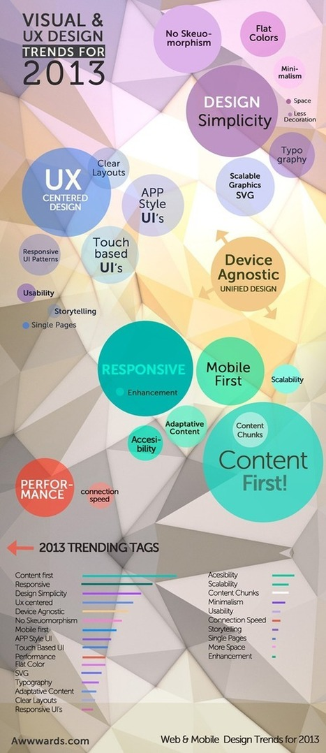 Visual and UX Design Trends for 2013 | Design | Scoop.it