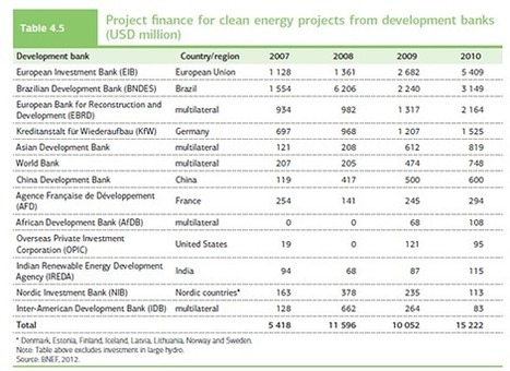 The world's largest wealth fund may become a large green energy investor | Energi og Klima | Hydrology and Energy Resources | Scoop.it
