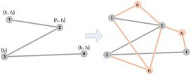 Exploring Function Prediction in Protein Interaction Networks via Clustering Methods | Computational Intelligence | Scoop.it