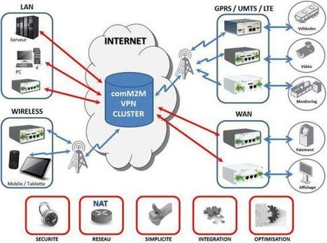 comM2M VPN Cluster - 3G VPN | comM2M - Industrial Wireless Service & Product Provider | Scoop.it