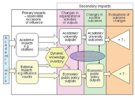Communities of Impact; can communities of practice theory enhance the understanding of research impact; on TradMetrics, AltMetrics and tracking the signatures of these social interactions | Dual impact of research; towards the impactelligent university | Scoop.it