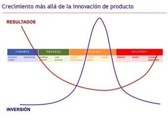 Innovando en el Modelo de Negocios | Desarrollo de Apps, Softwares & Gadgets: | Scoop.it