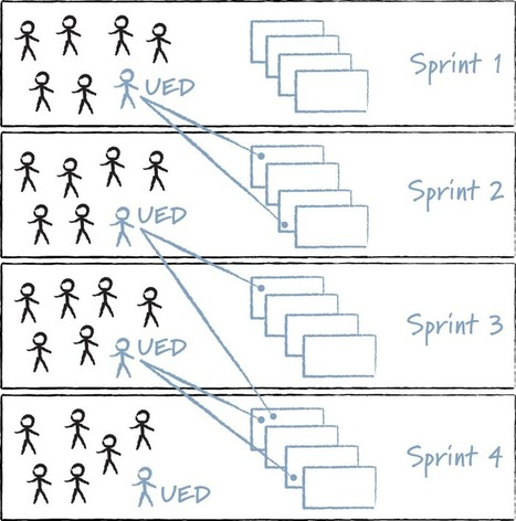 Incorporating UI Design in Agile Sprints | Innovatus | Scoop.it