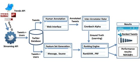 Automatically Ranking the Credibility of Tweets During Major Events | Emergent Digital Practices | Scoop.it