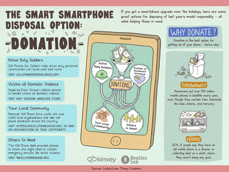 The smart smartphone disposal option: Donation [infographic] | corporate IT disposal and IT recycling | Scoop.it