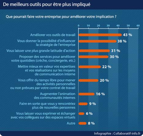 Engagement au travail : les cadres français en attente de pouvoir participer davantage | Collaboratif-Info | social media, public policy, digital strategy | Scoop.it