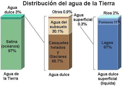 Los Recursos Naturales: Agua | Agua es vida | Scoop.it