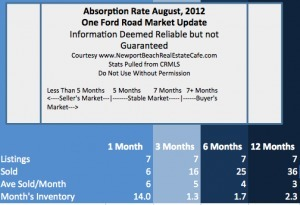 One Ford Road Homes for Sale   Market Report   August, 2012   Newport Beach Real Estate   Scoop.it