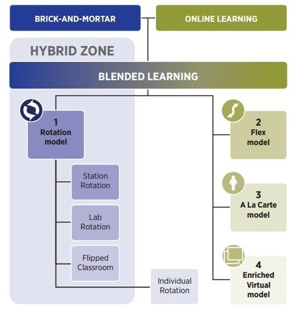 Personalization, Tailored Instruction Vital to Blended Learning, New Report Says | GRC HBC Professional Reading | Scoop.it