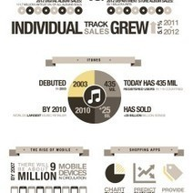 The Future of How We Shop [Infographic] | Marketing | Scoop.it