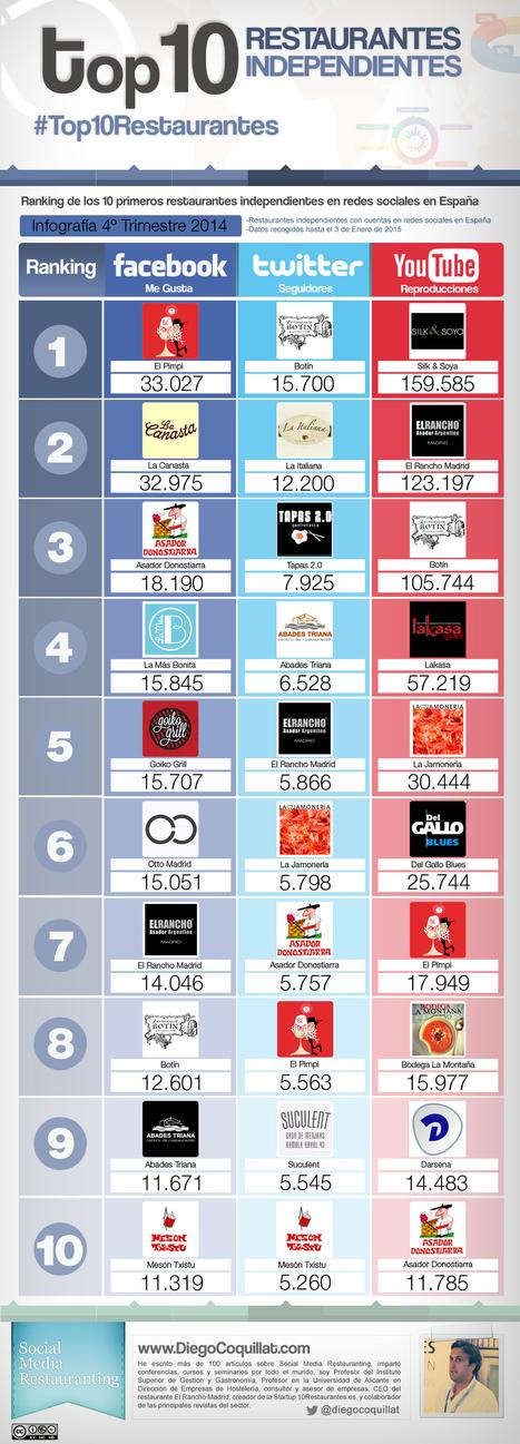 Los 10 mejores restaurantes independientes en redes sociales de España en 2014 [4T2014]   Diego Coquillat   Seo, Social Media Marketing   Scoop.it