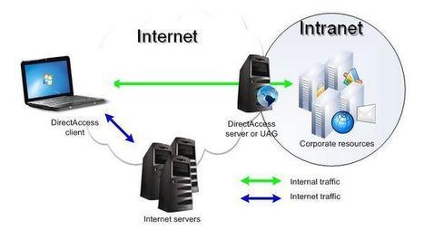 TIPOS DE REDES INFORMATICAS | Redes informáticas | Scoop.it