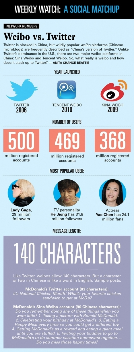 The Best China Internet Infographics and Slideshares Part 1 | China Internet Guru | Social Media | Scoop.it
