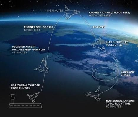 Space Adventures Beckons For The Rich : Gizmo Tech News | Technology news | Scoop.it