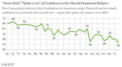 American Confidence In Organized Religion At Lowest Point Ever | LGBT Times | Scoop.it