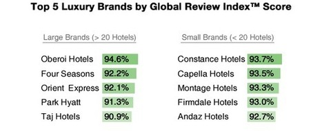 Reputation: 2014 Top Luxury Hotels and Brands Report by Reviewpro | digital hospitality | Scoop.it