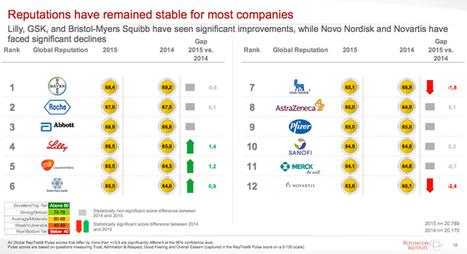 Bayer Has Top Pharma Reputation, But Industry Lags - Wed., May 13, 2015   Digital for Pharma   Scoop.it