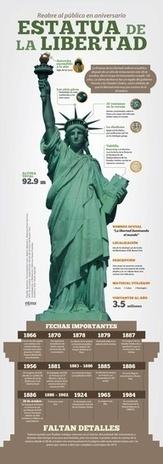 Infografías en español | Herramientas educación LGV | Scoop.it