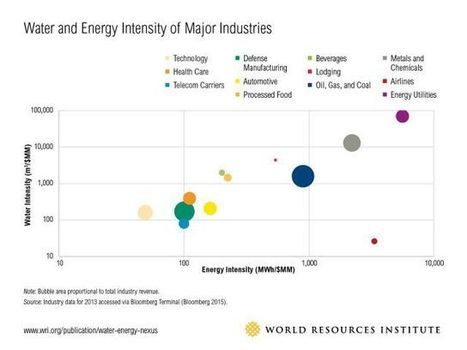 Many Industries Can Find Water-Energy Connections Somewhere in Their Value Chains | World Resources Institute | Impact Investing and Inclusive Business | Scoop.it