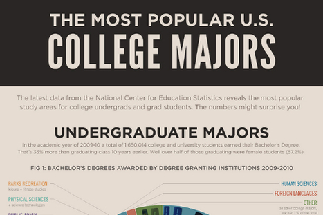List of the Most Popular College Majors for Students | College Majors | Scoop.it