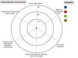 ABP y su evaluación. | coses que trobo i penso que són interessants | Scoop.it